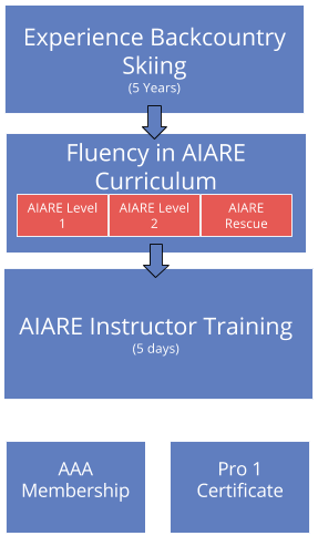 flow chart about how to become an AIARE Instructor
