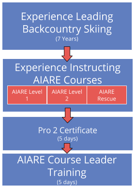 How to Become a Lead AIARE Avalanche Course Instructor