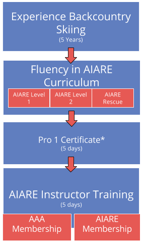 Flow Chart How to Become an AIARE Avalanche Course Instructor