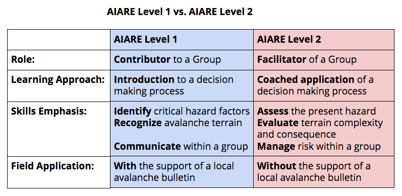 Difference Between AIARE Level 1 and 2 Chart